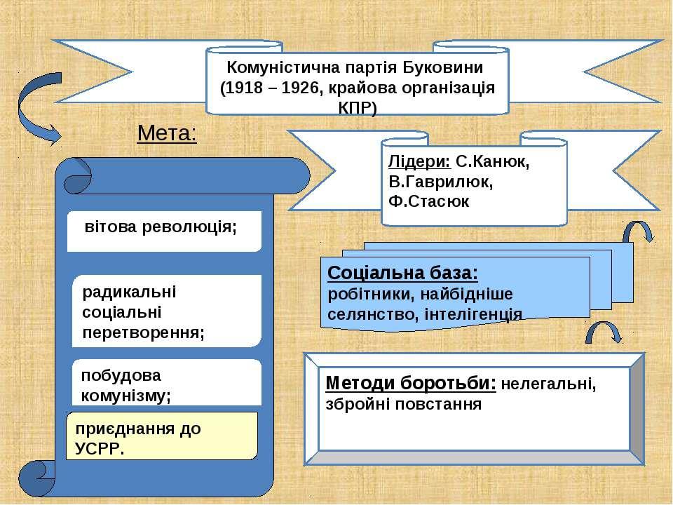 Мета: Комуністична партія Буковини (1918 – 1926, крайова організація КПР) сві...