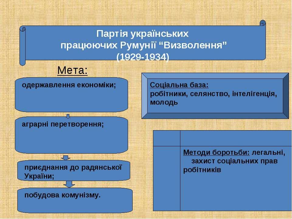 """Мета: Партія українських працюючих Румунії """"Визволення"""" (1929-1934) одержавле..."""