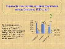 Територія і населення західноукраїнських земель (початок 1930-х pp.) На основ...