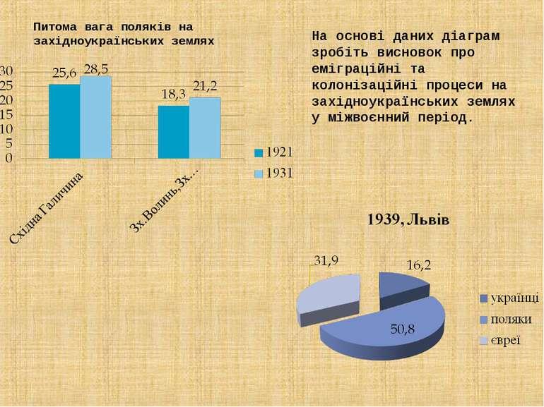 Питома вага поляків на західноукраїнських землях На основі даних діаграм зроб...