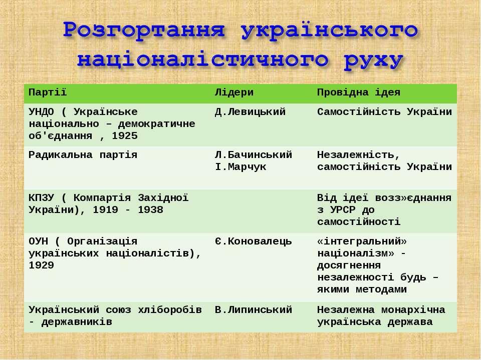 Партії Лідери Провідна ідея УНДО ( Українське національно – демократичне об'є...