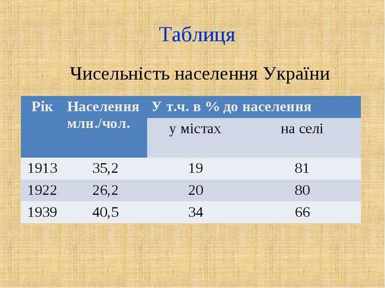 Таблиця Чисельність населення України Рік Населення млн./чол. У т.ч. в % до н...