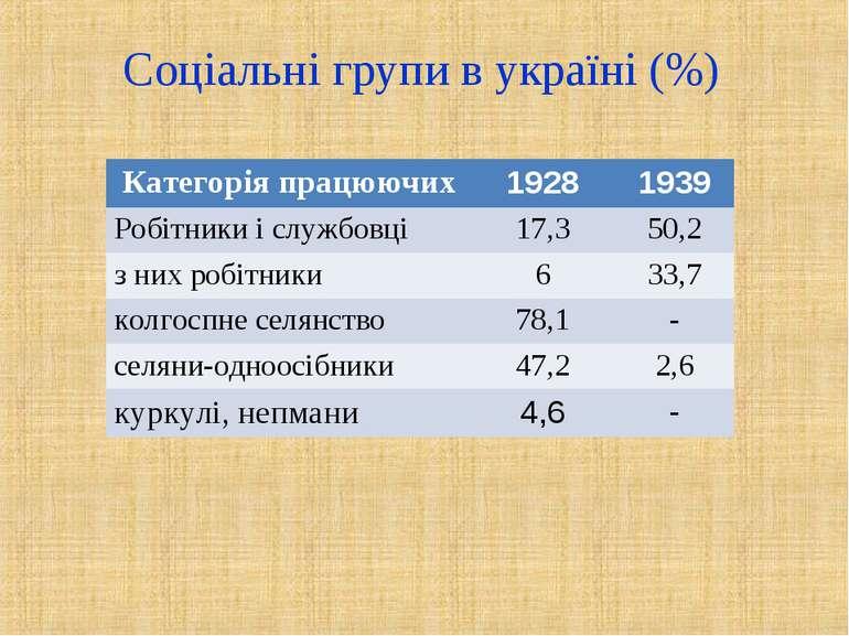 Соціальні групи в україні (%) Категорія працюючих 1928 1939 Робітники і служб...