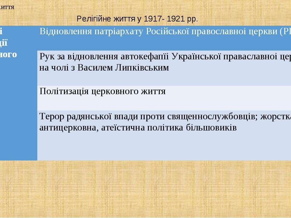 Релігійне життя у 1917- 1921 рр. 2. Релігійне життя Основні тенденції релігій...