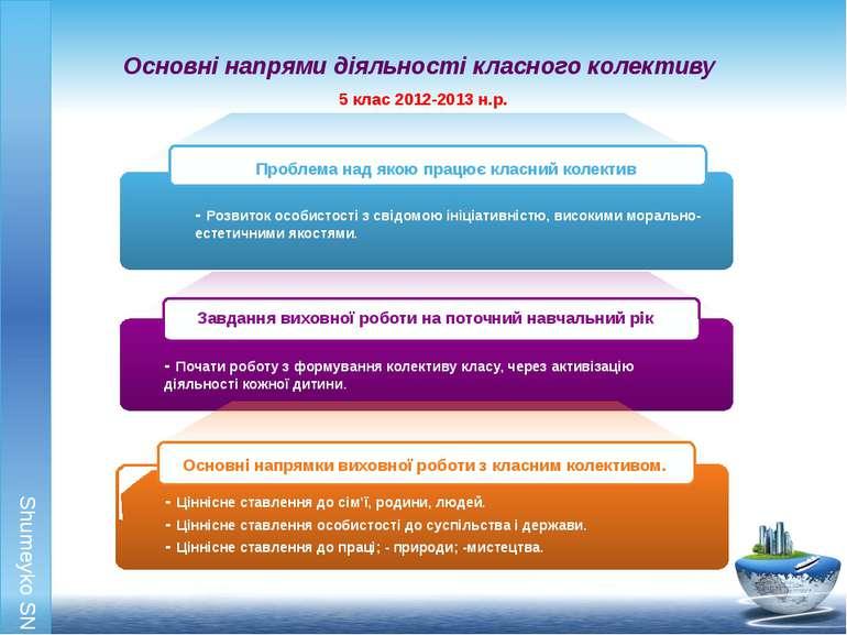 Основні напрями діяльності класного колективу Shumeyko SN Shumeyko SN 5 клас ...