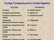Склад Генерального Секретаріату ПОСАДА ПРІЗВИЩЕ Голова В. Винниченко Генераль...