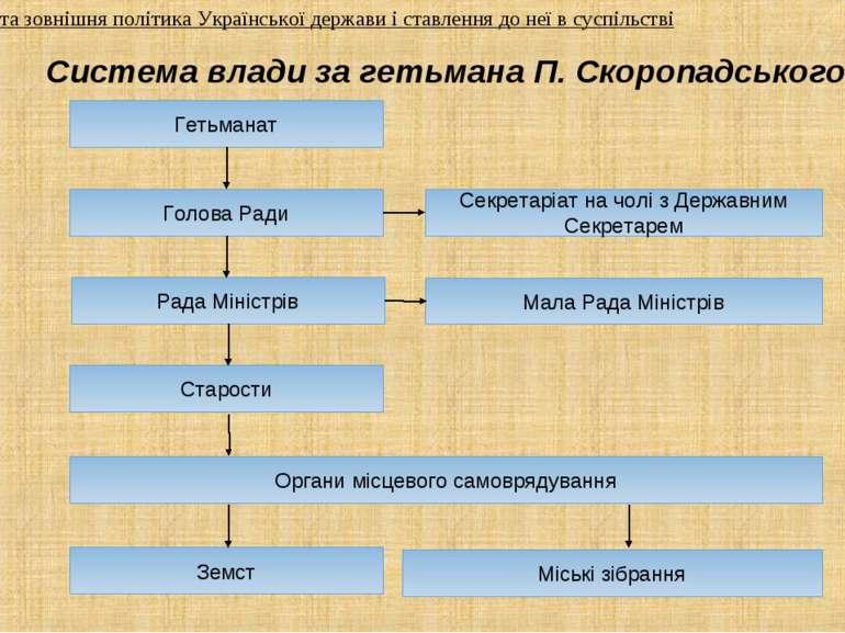 Система влади за гетьмана П. Скоропадського Гетьманат Секретаріат на чолі з Д...