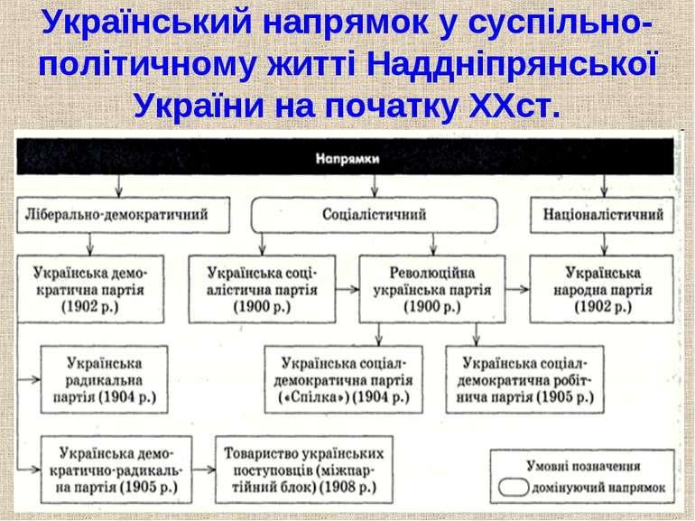 Український напрямок у суспільно-політичному житті Наддніпрянської України на...