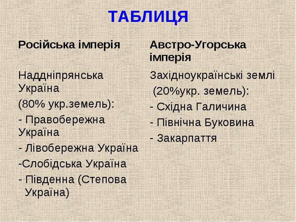 ТАБЛИЦЯ Російська імперія Австро-Угорська імперія Наддніпрянська Україна (80%...