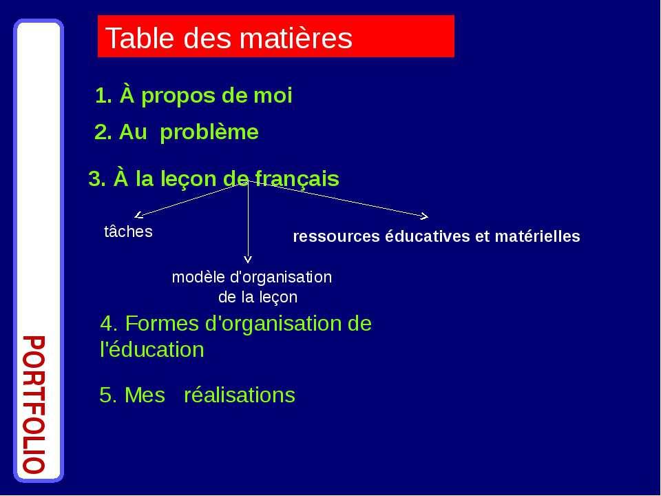 1. À propos de moi PORTFOLIO 2. Au problème 3. À la leçon de français Table d...
