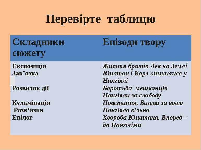Перевірте таблицю Складники сюжету Епізоди твору Експозиція Зав'язка Розвиток...