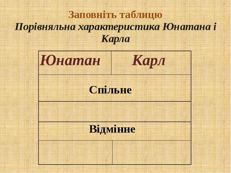 Заповніть таблицю Порівняльна характеристика Юнатана і Карла