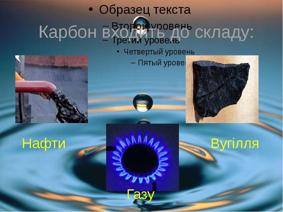 Карбон входить до складу: Нафти Вугілля Газу