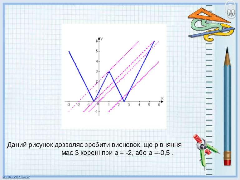 Даний рисунок дозволяє зробити висновок, що рівняння має 3 корені при а = -2,...