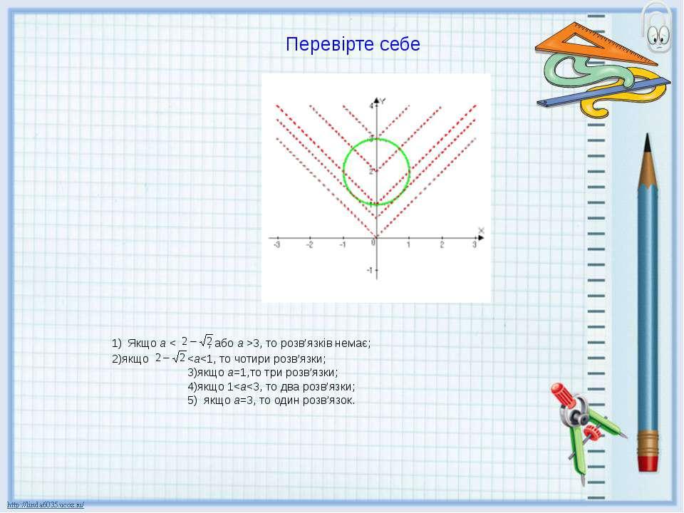 Перевірте себе Якщо а < , або а >3, то розв'язків немає;
