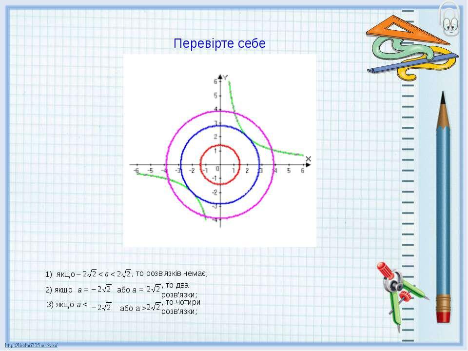 Перевірте себе 1) якщо , то розв'язків немає; , то два розв'язки; або a > , т...