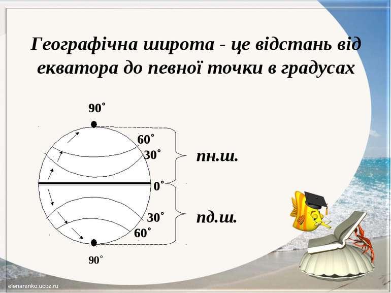 Географічна широта - це відстань від екватора до певної точки в градусах 90˚ ...