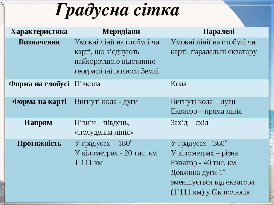 Градусна сітка Характеристика Меридіани Паралелі Визначення Умовні лінії на г...