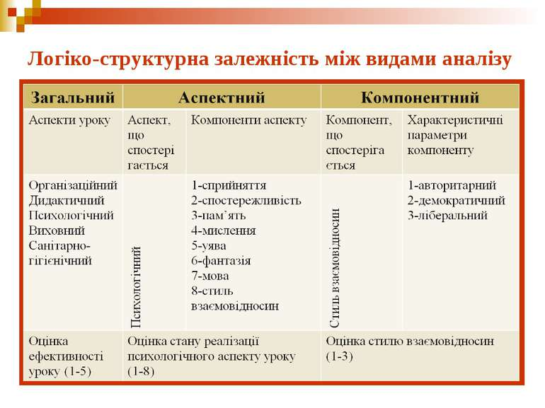 Логіко-структурна залежність між видами аналізу