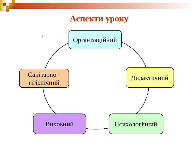 Аспекти уроку