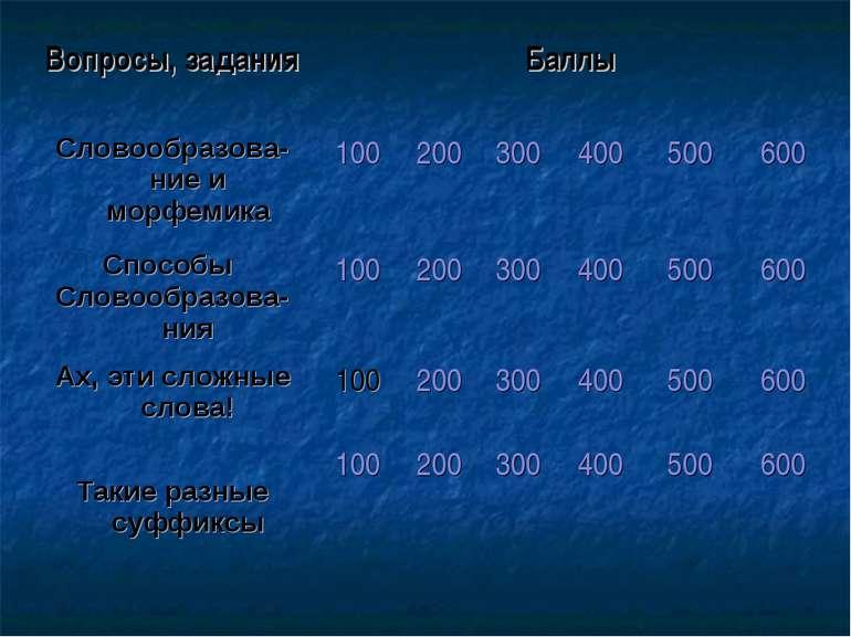 Вопросы, задания Баллы Словообразова-ние и морфемика 100 200 300 400 500 600 ...