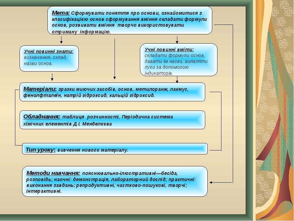 Мета: Cформувати поняття про основи, ознайомитися з класифікацією основ сформ...