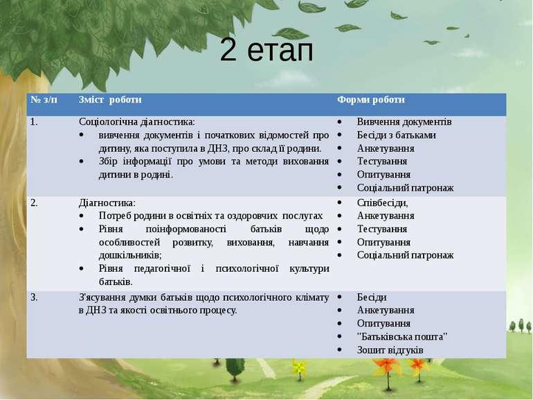 2 етап № з/п Зміст роботи Форми роботи 1. Соціологічна діагностика: вивчення ...