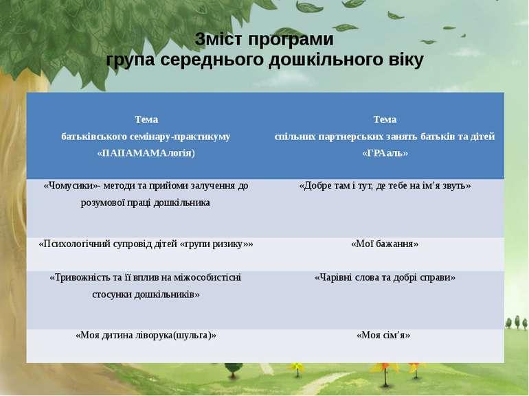 Зміст програми група середнього дошкільного віку Тема батьківського семінару-...