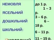НЕМОВЛЯ ЯСЕЛЬНИЙ ДОШКІЛЬНИЙ ШКІЛЬНИЙ: МОЛОДШИЙ СЕРЕДНІЙ СТАРШИЙ до 1 р. 1 – 3...