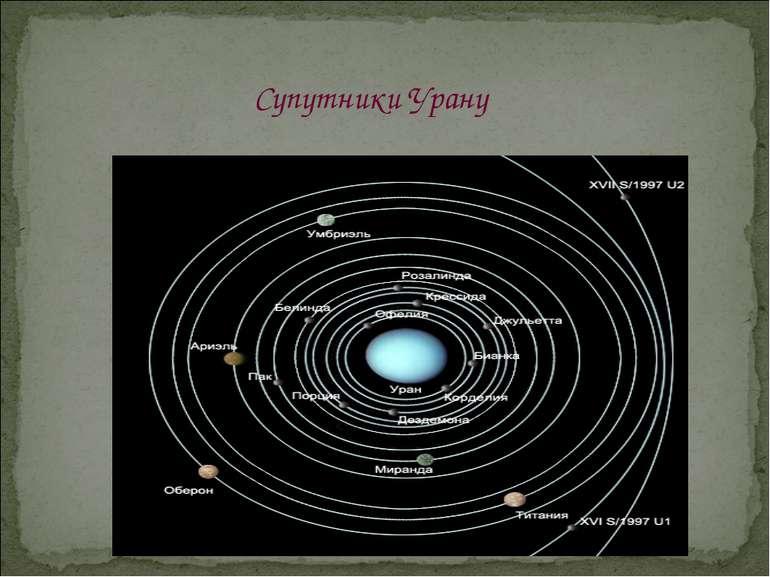 Супутники Урану