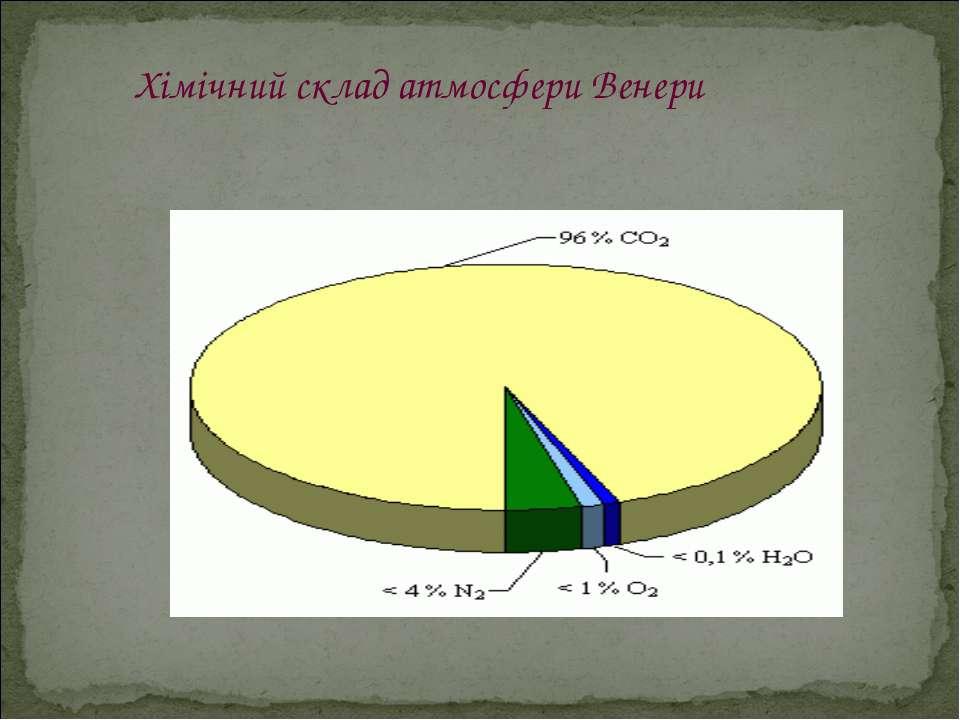 Хімічний склад атмосфери Венери