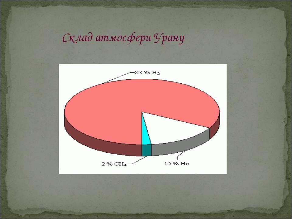 Склад атмосфери Урану