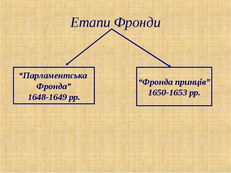 """Етапи Фронди """"Парламентська Фронда"""" 1648-1649 рр. """"Фронда принців"""" 1650-1653 рр."""