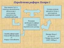 Передумови реформ Петра І Відставання Росії в соціально-економічному, військо...