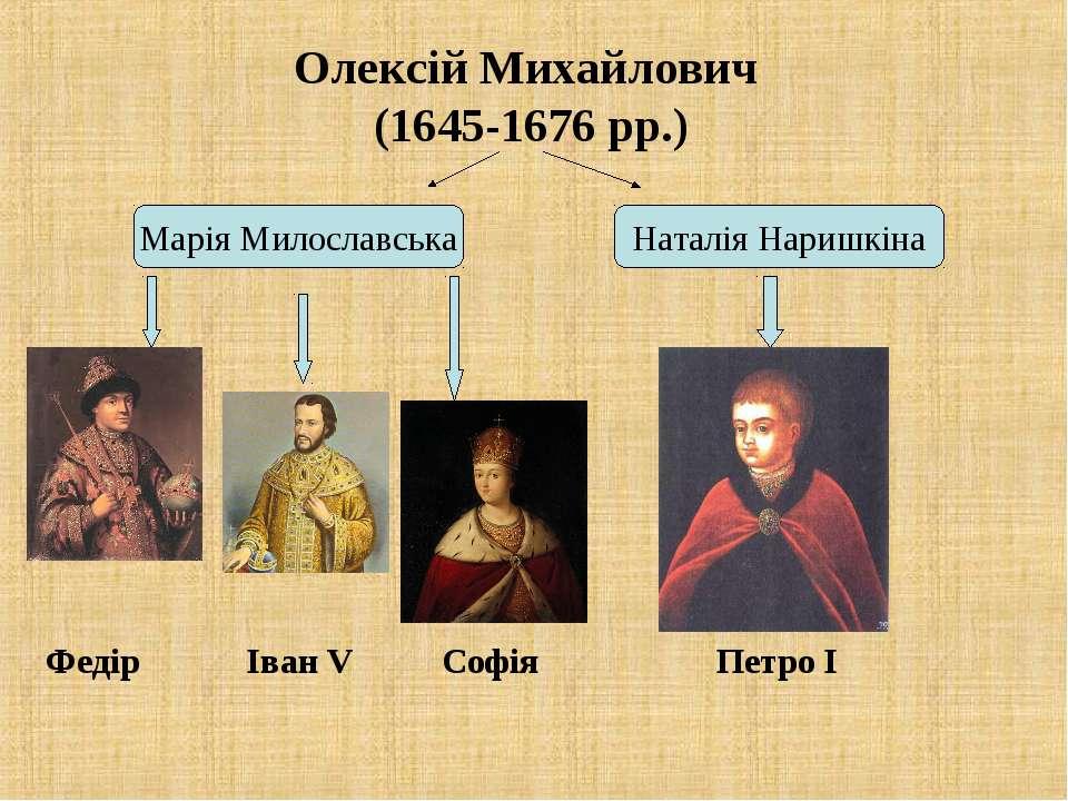 Олексій Михайлович (1645-1676 рр.) Марія Милославська Наталія Наришкіна Федір...