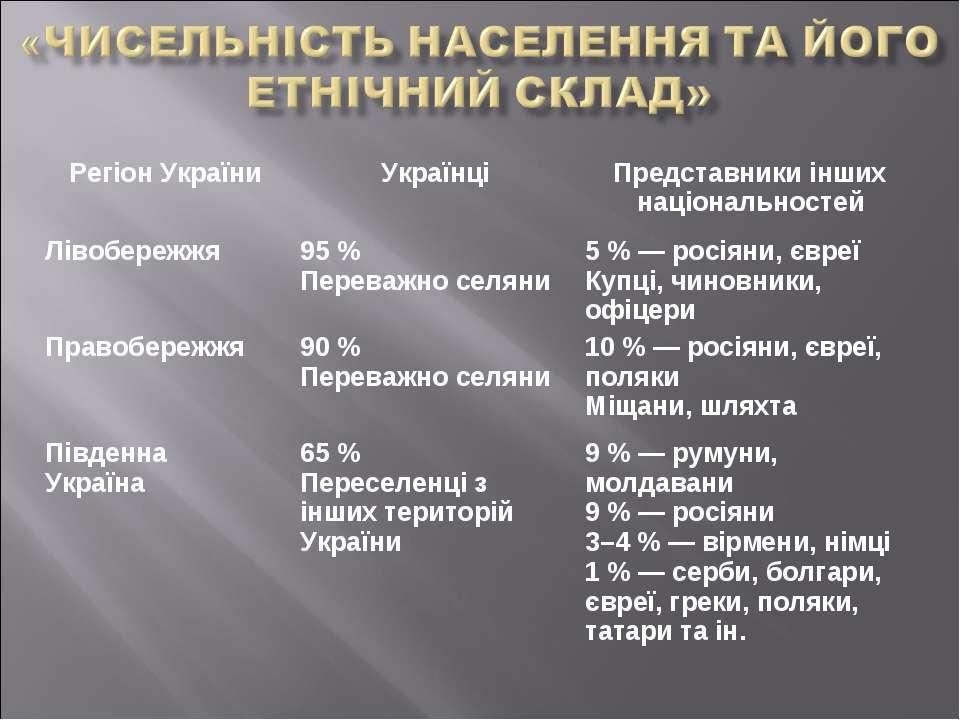 Регіон України Українці Представники інших національностей Лівобережжя 95 % П...
