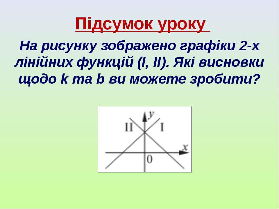 Підсумок уроку На рисунку зображено графіки 2-х лінійних функцій (І, ІІ). Які...