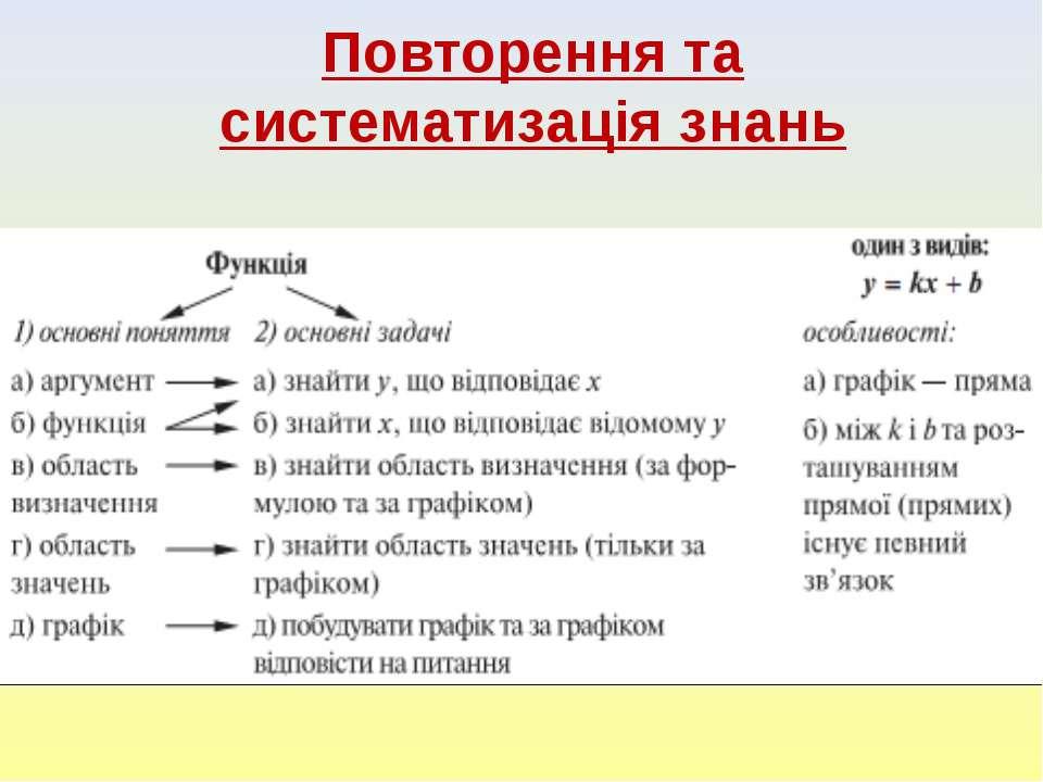Повторення та систематизація знань