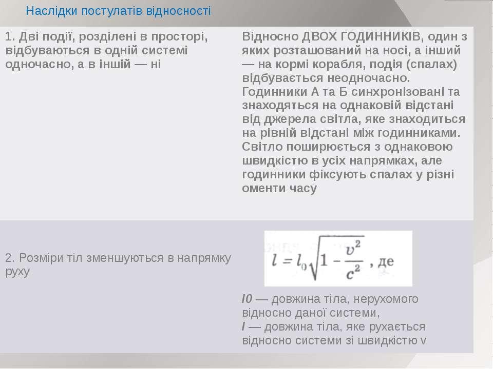 Наслідки постулатів відносності 1. Дві події, розділені в просторі, відбувают...
