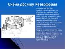 Основна ідея досліду: Вузький пучок α-частинок, що випускаються радіоактивною...