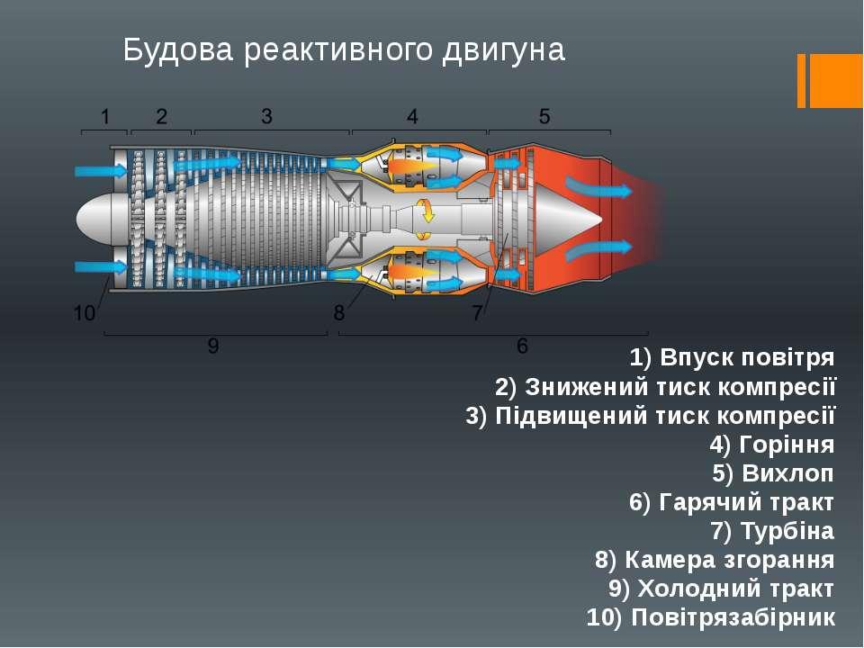 Будова реактивного двигуна 1) Впуск повітря 2) Знижений тиск компресії 3) Під...