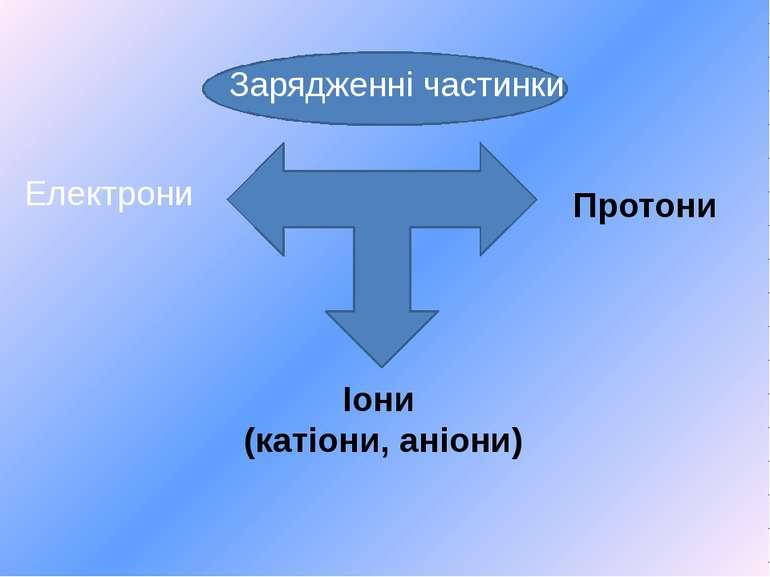 Зарядженні частинки Електрони Протони Іони (катіони, аніони)