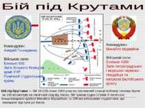 Командувач: Аверкій Гончаренко Військові сили: Близько 500 Загін Вільного Коз...