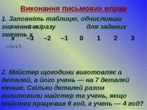 Виконання письмових вправ 1. Заповніть таблицю, обчисливши значення виразу дл...