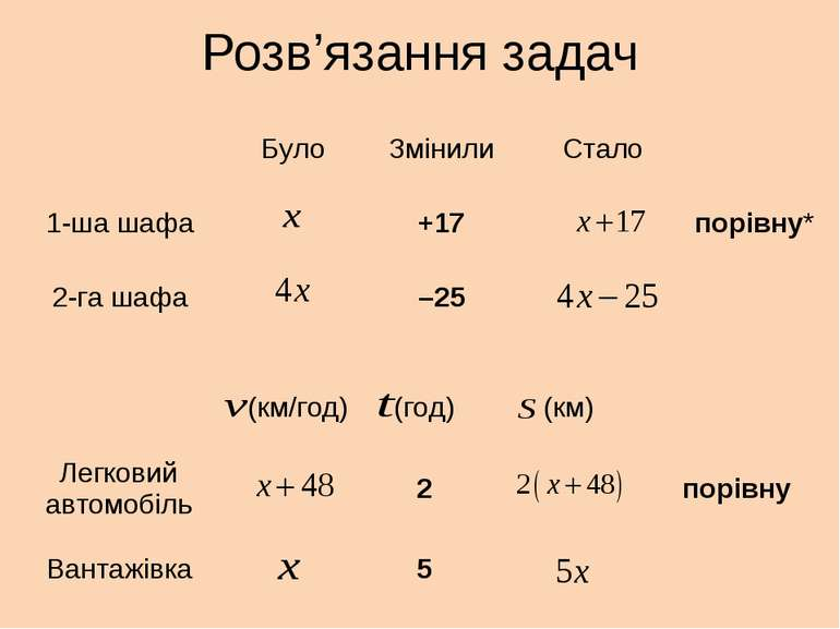 Розв'язання задач Було Змінили Стало 1-ша шафа +17 порівну* 2-га шафа –25 (км...