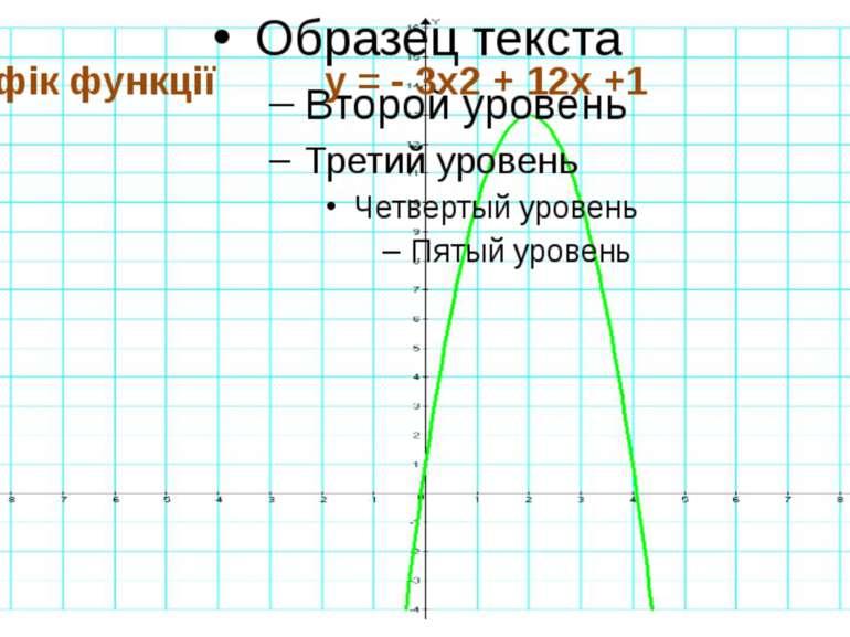 Графік функції y = - 3x2 + 12x +1