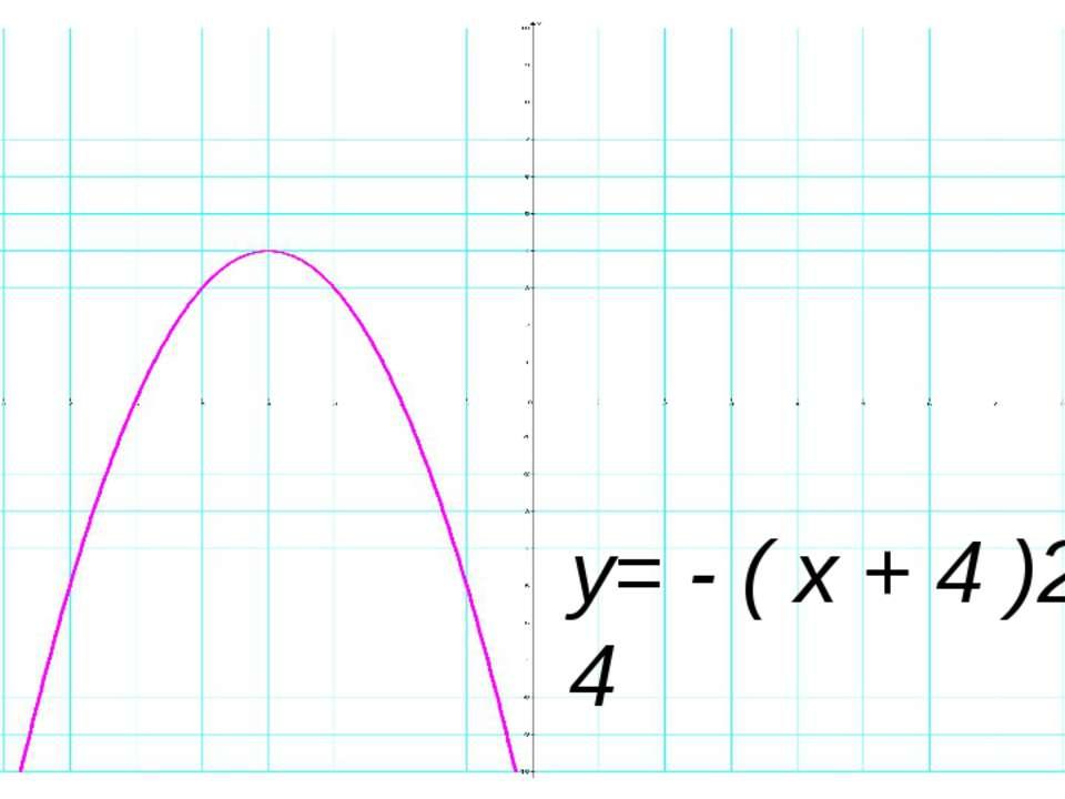 y= - ( x + 4 )2 + 4