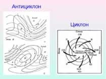 Антициклон Циклон