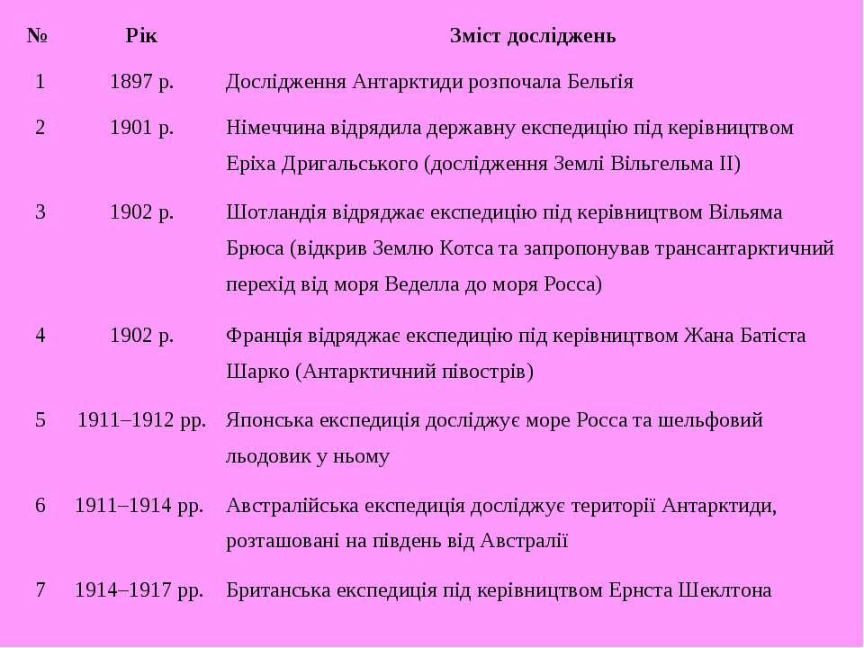 № Рік Зміст досліджень 1 1897 р. Дослідження Антарктиди розпочала Бельґія 2 1...