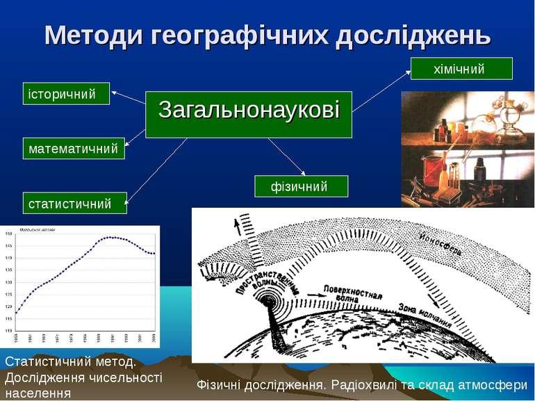 Методи географічних досліджень Загальнонаукові історичний математичний статис...